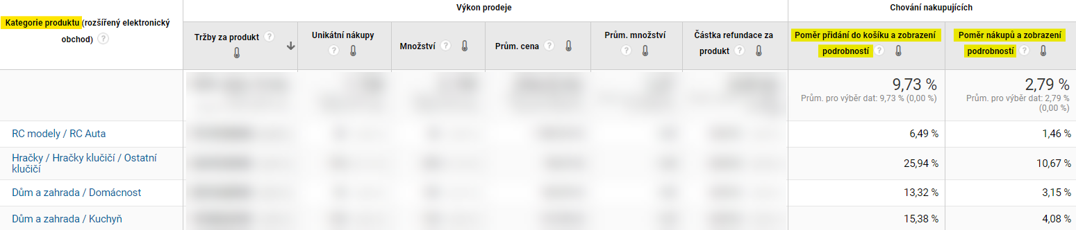 Kategorie produktů v rozšířeném elektronickém obchodě s informacema o chování nakupujících.