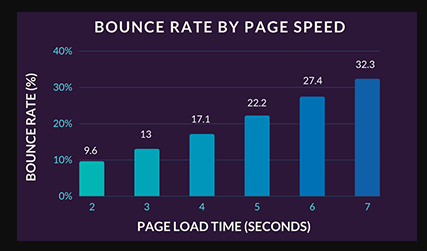 Rostoucí doba načítání e-shopu zvyšuje Míru okamžitého opuštění stránky.