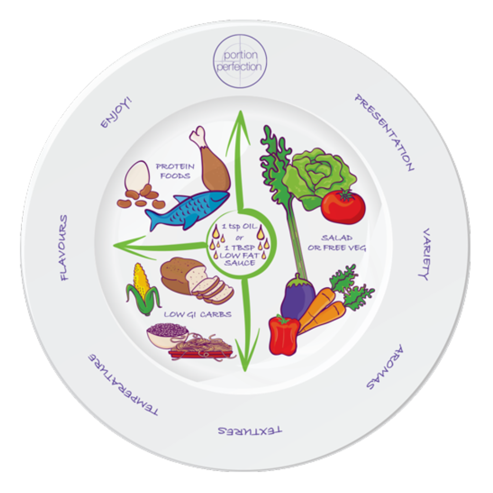 Portion Perfection Plate
