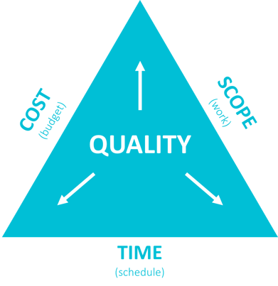 Triple-constraint triangle, including Quality