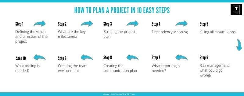 how to plan a project.jpg