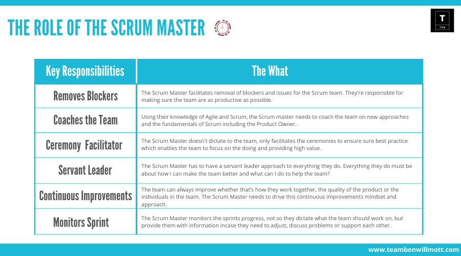 Scrum Master Responsibilities.png