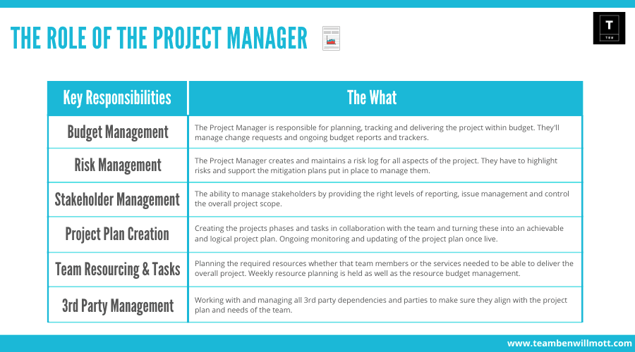 Project Manager Responsibilities.png