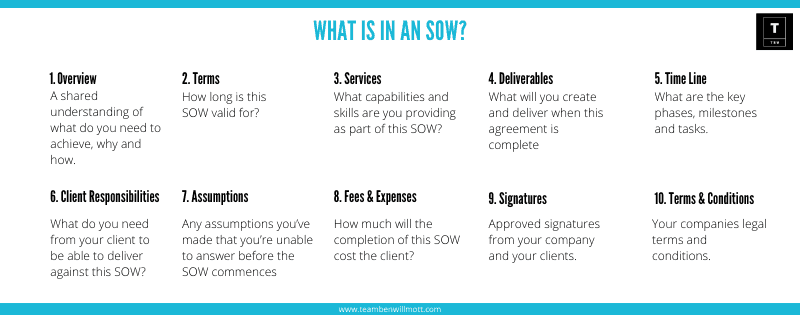What is in an SOW.png
