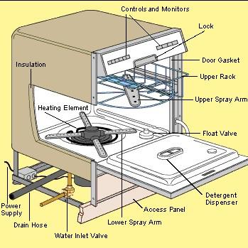 repair a dishwasher diagram