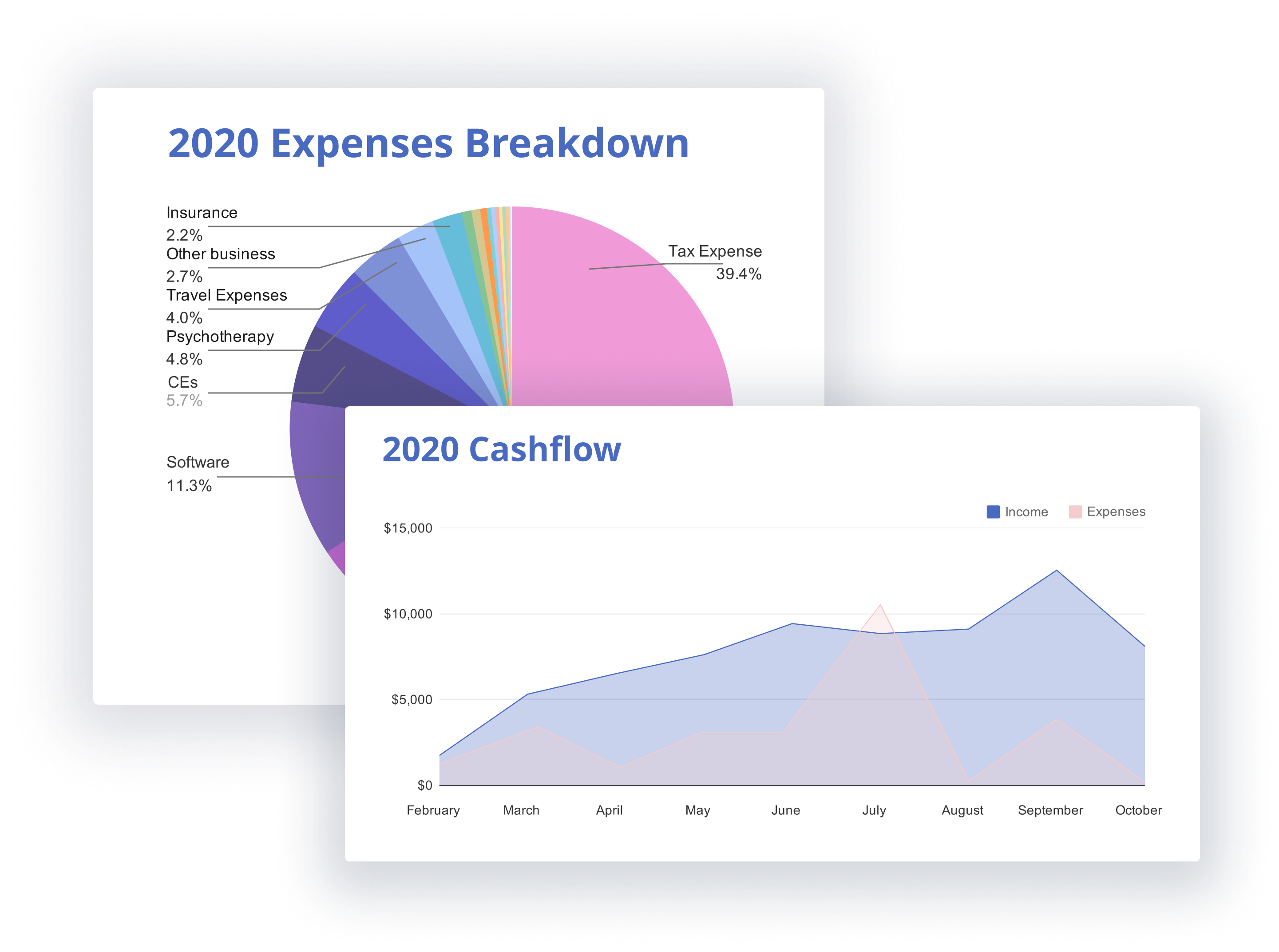 Cashflow graphs and reports