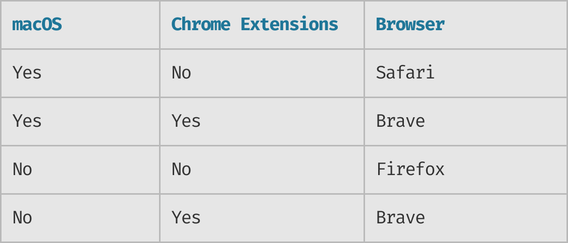 Choose Your New Default Browser