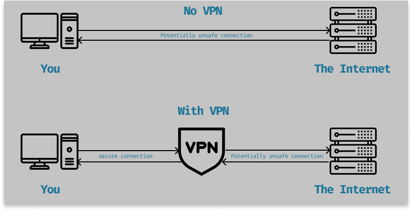 Securing your connection with a VPN