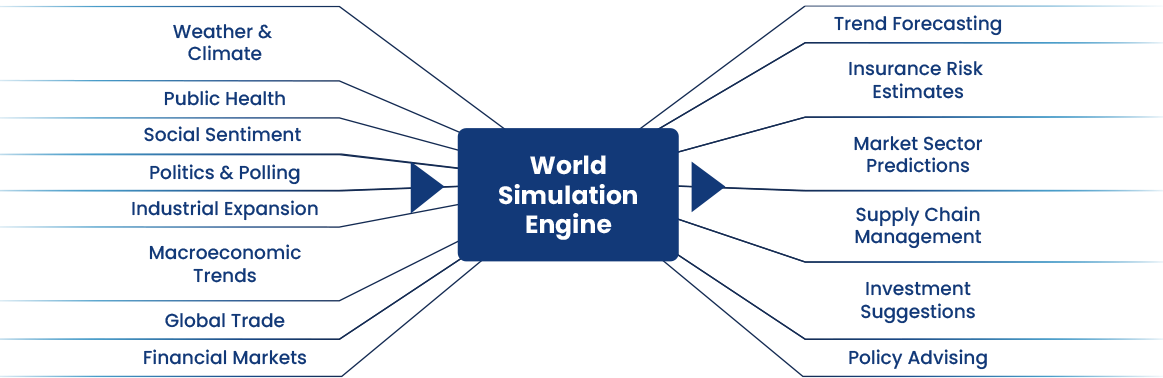 World Simulation Engine architecture diagram