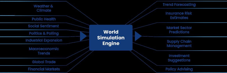 World Simulation Engine architecture diagram