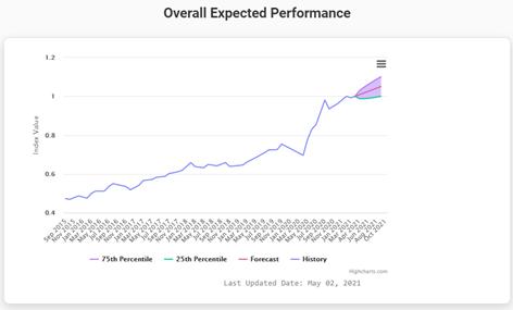 Expected portfolio performance