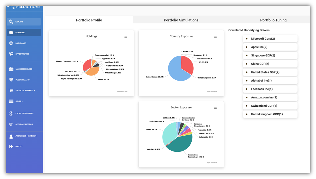 Visualize portfolio breakdown and underlying correlated drivers