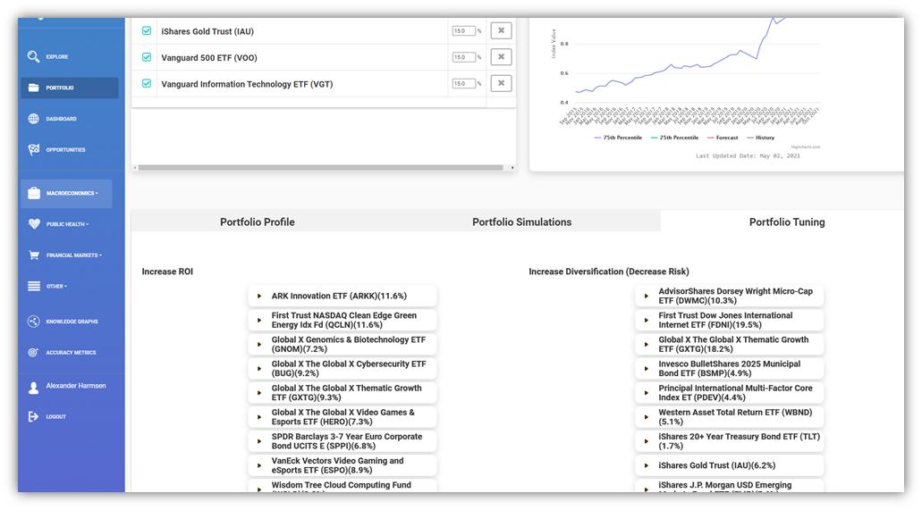 Automatic suggestions for portfolio improvement