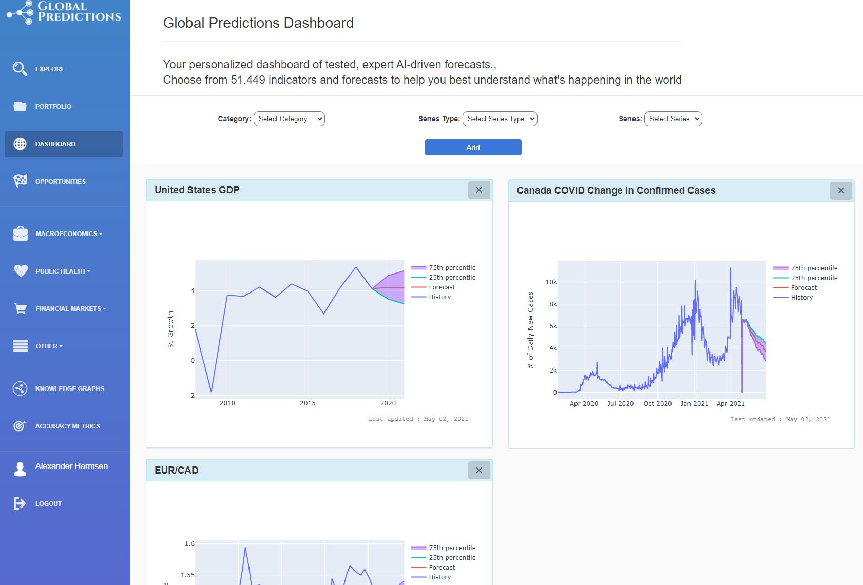 Dashboard to monitor global macroeconomic indicators