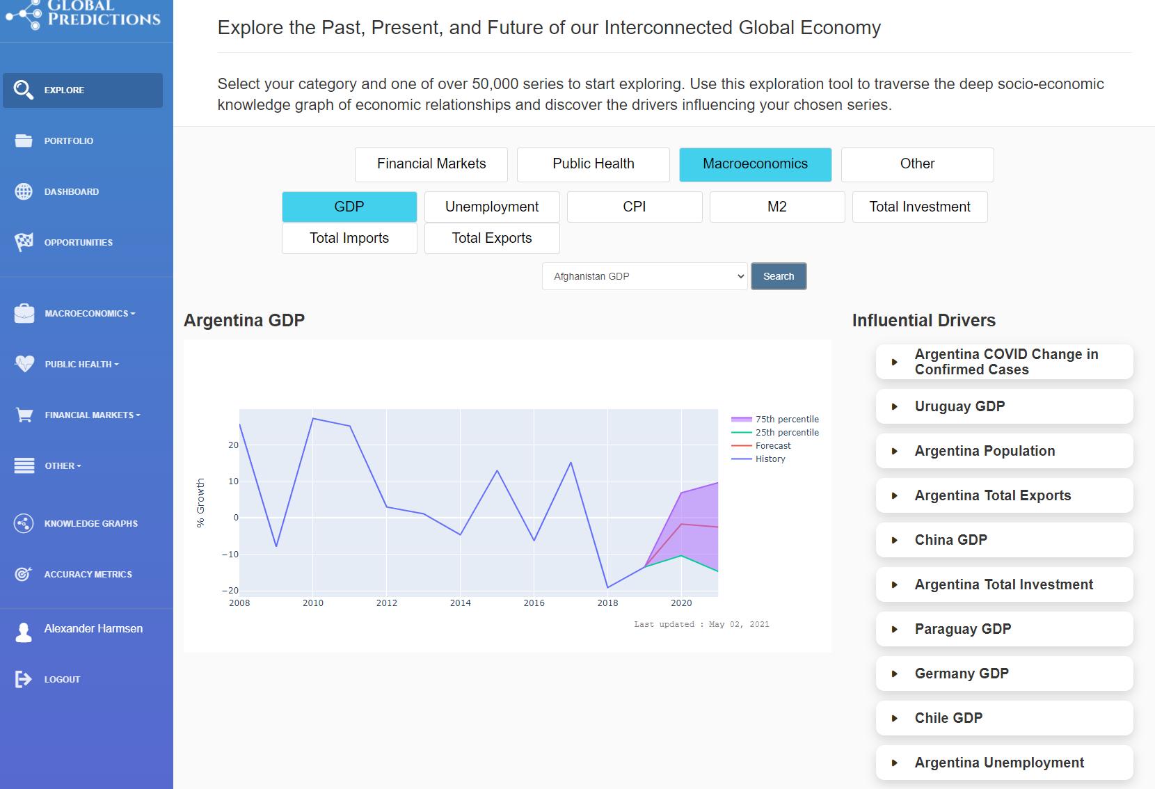 Explore socio-economic time series and forecasts