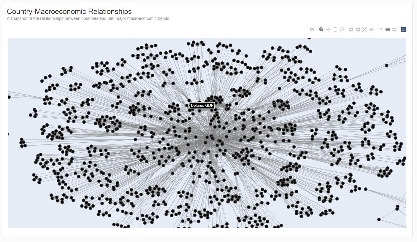 International trade relationship mapping