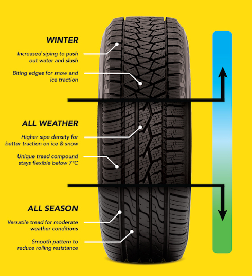 Tire Treads based on weather conditions