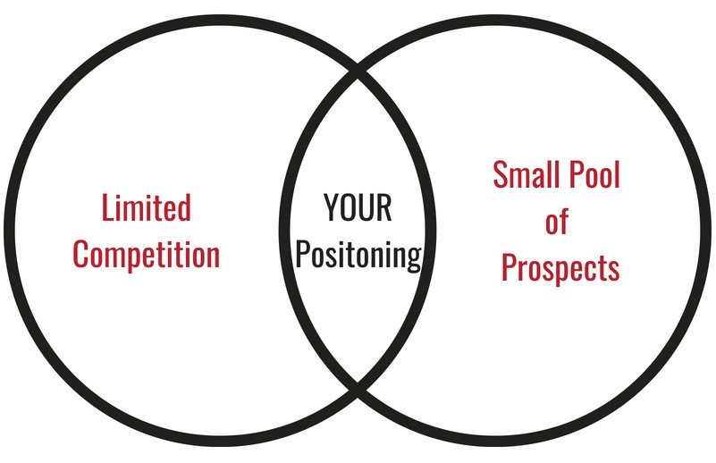 How to Start a Marketing Agency - limited competition and a small pool of prospects