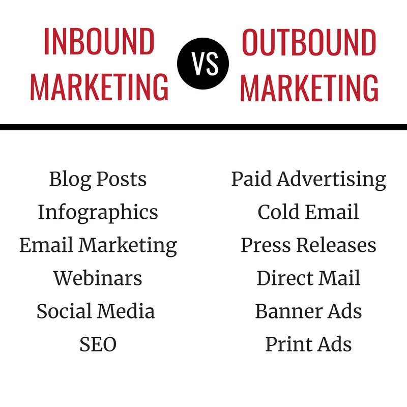 How to Start a Marketing Agency - inbound marketing vs outbound marketing
