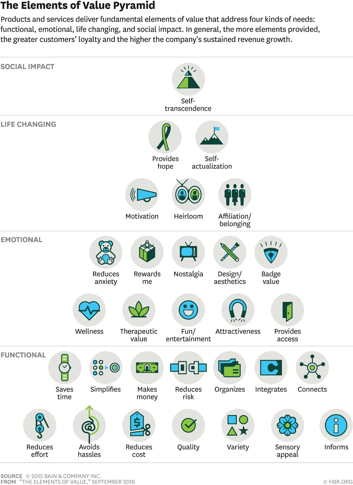 The Value Pyramid illustrates the reasons people buy after being exposed to a buying trigger