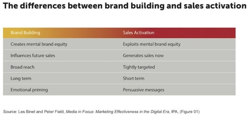 Compete by activating short-term sales while also investing in long-term brand building