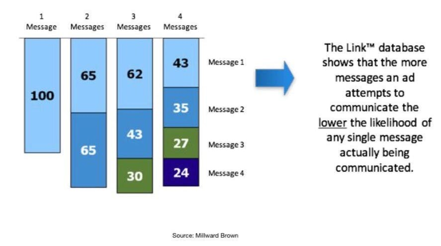 To break through the noise, you need to send only one message to your market