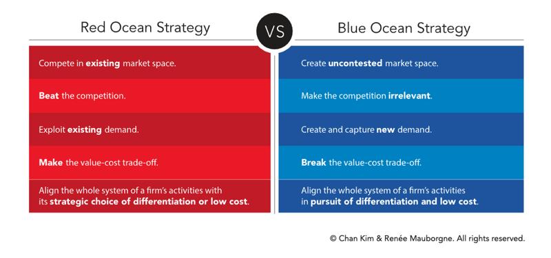 Red ocean strategy versus blue ocean strategy.