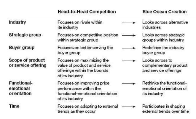 Blue Ocean Strategy's six path framework to differentiate in the marketplace