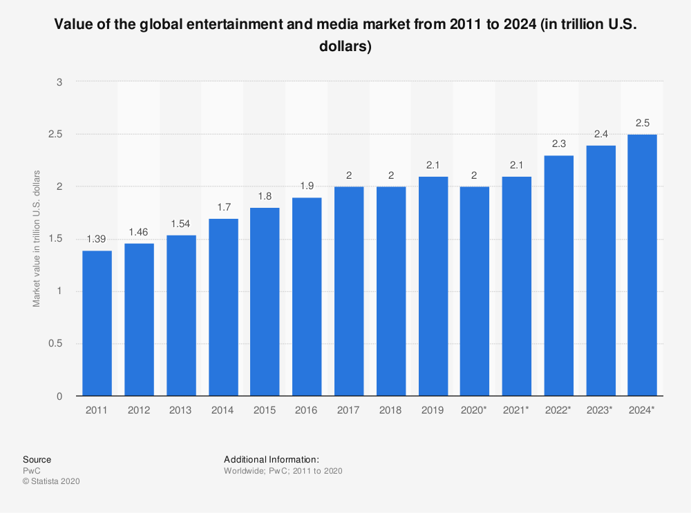 Graph of entertainment and media market.