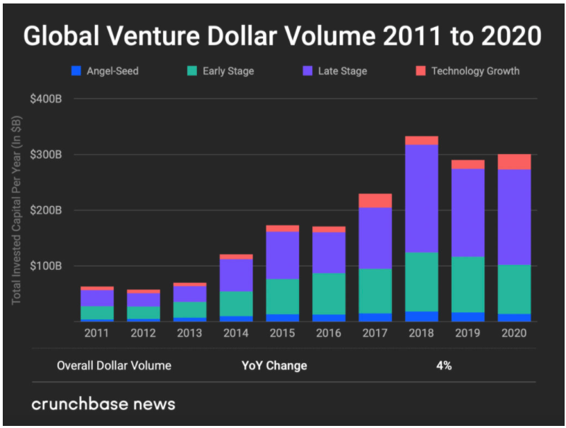 A graph describing the Global Venture Dollar Volume invested from 2011-2020.