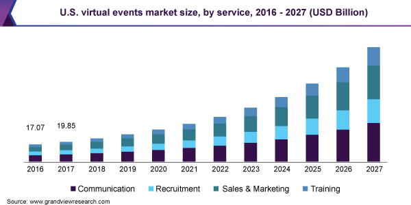 This is an image of a chart that shows the virtual event by market size in 2016-2017.