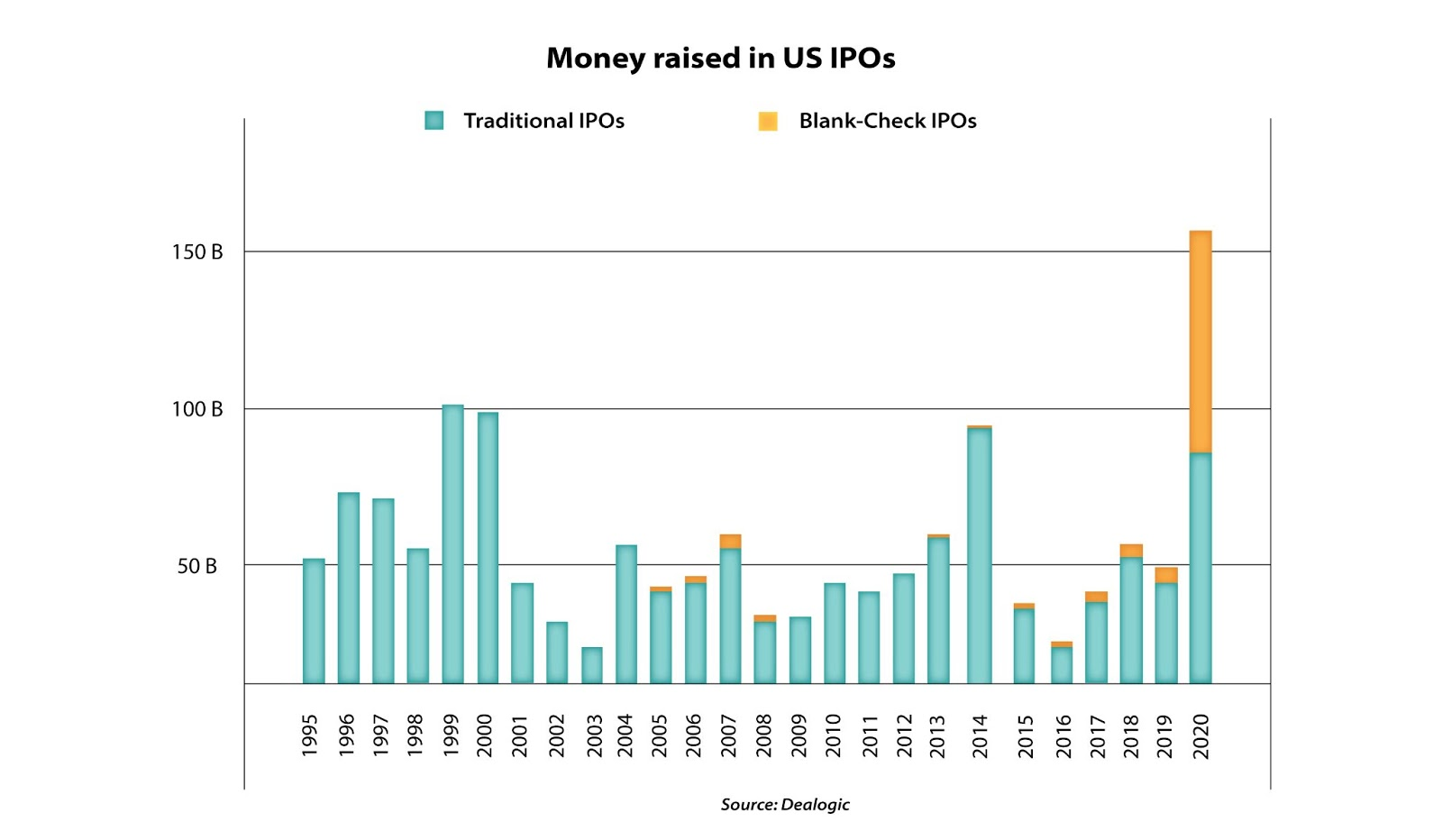This is a chart of money raised in the US through IPOs.