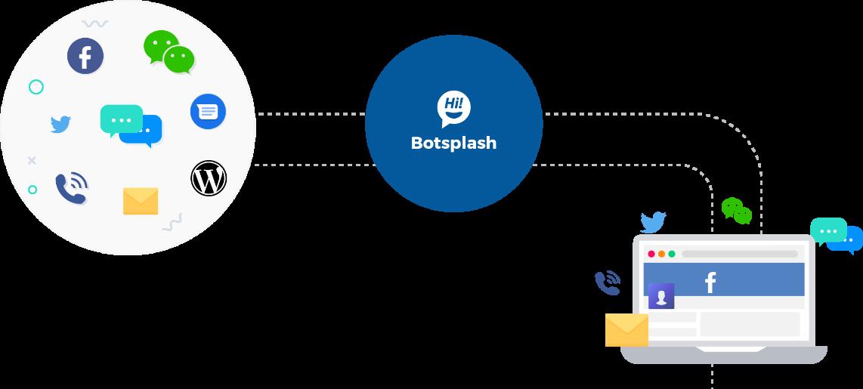 Botsplash Process