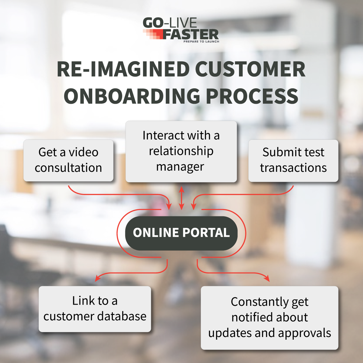 Re-Imagined customer onboarding  process for banks