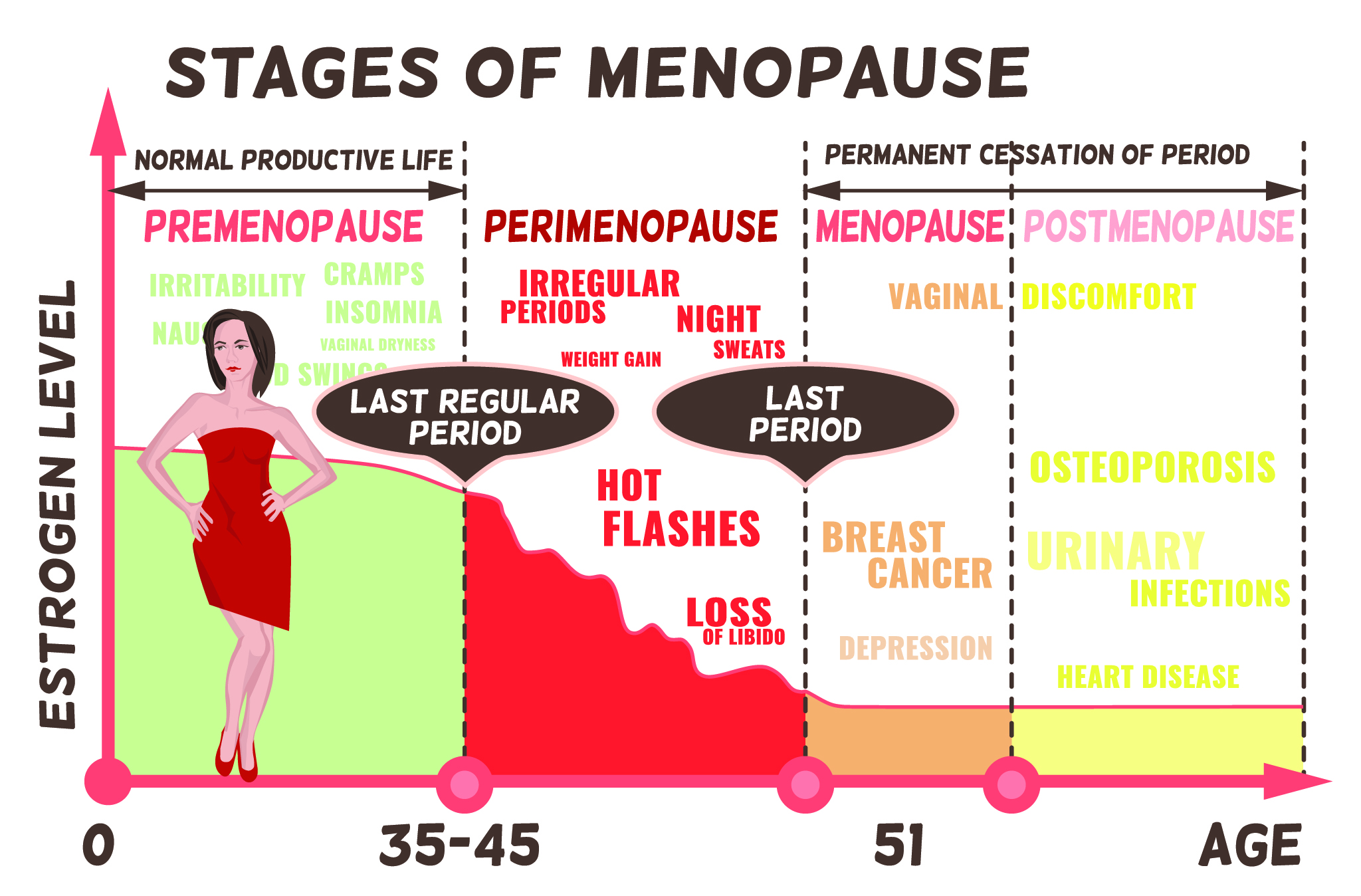 What even is menopause?   Wembley Women's Health