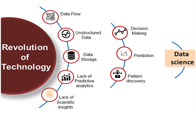 Figure 1 . Evolution and Revolution of Data Science