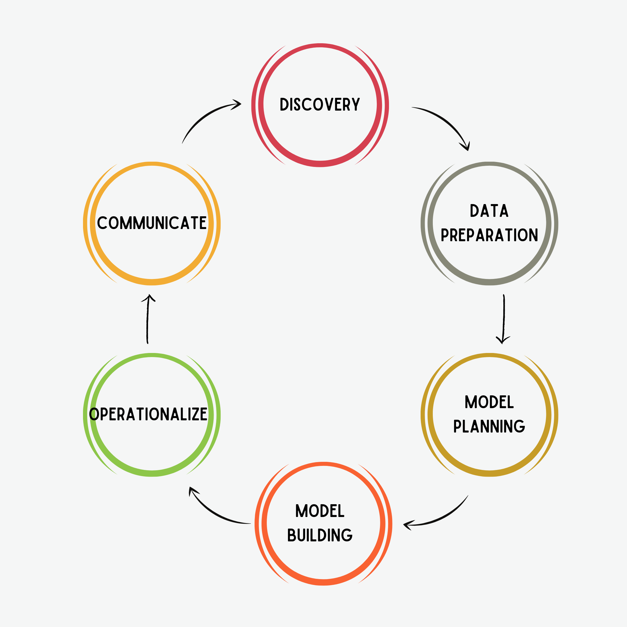 Figure 3. Life Cycle of Data Science Domain Applications