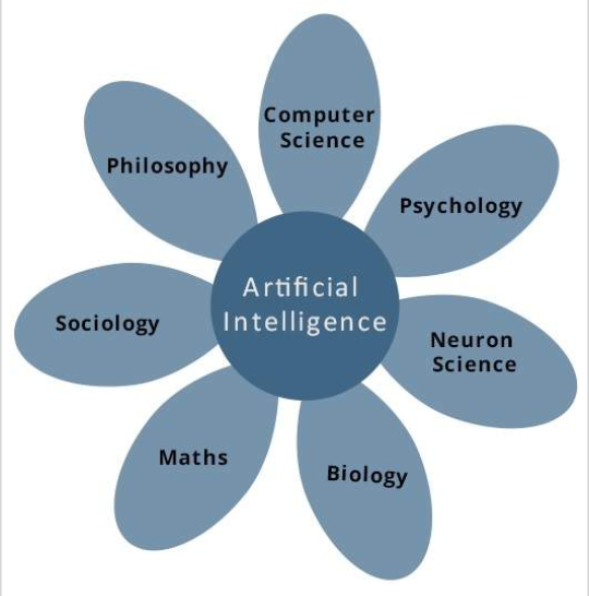 Figure 4. Areas for Building AI applications