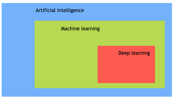 Figure 5. Sub domains of Artificial Intelligence