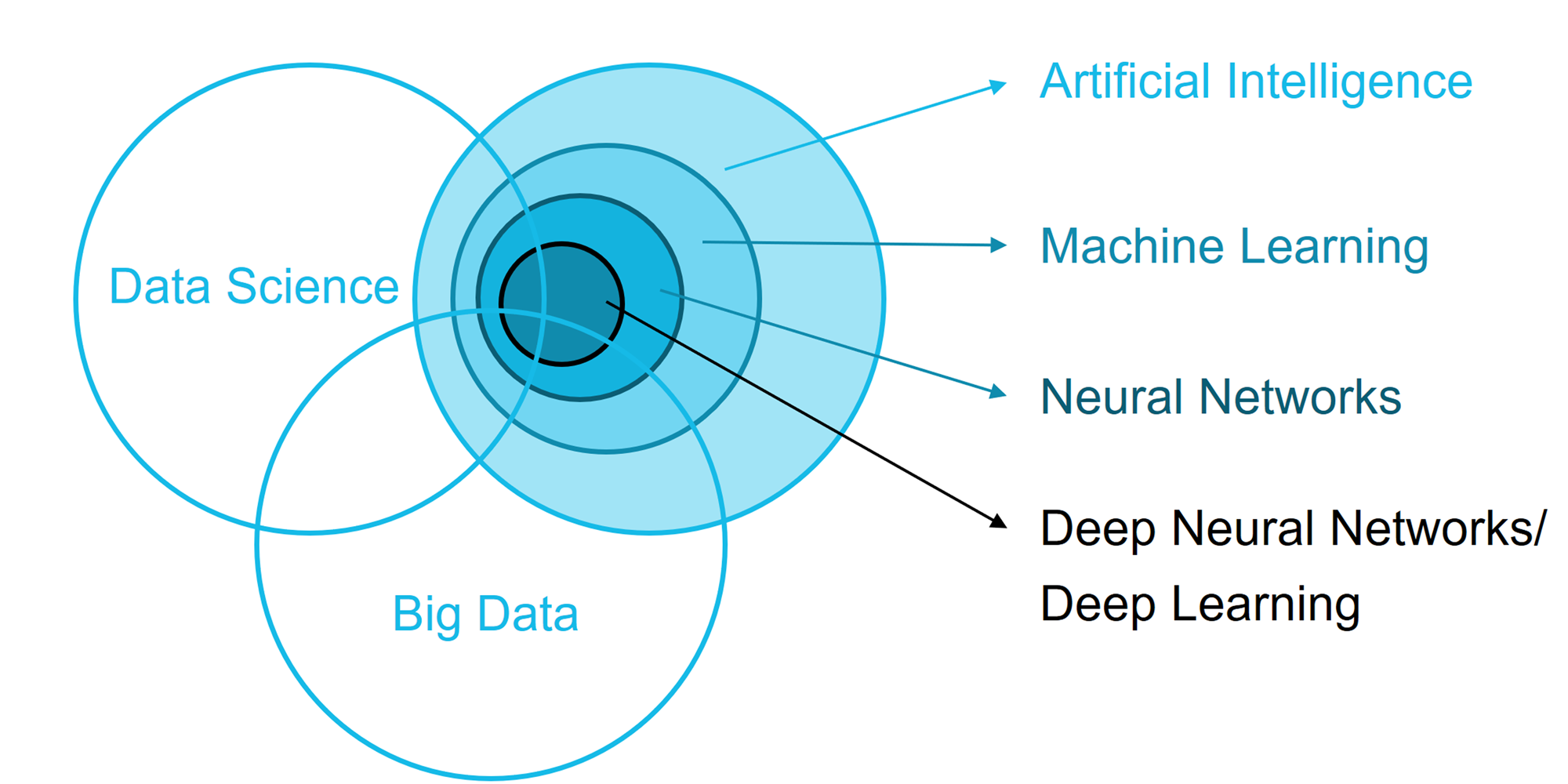 Figure 6. Convergence of Artificial Intelligence, Machine Learning and Data Science