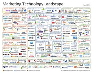 Martech 2011 Tech Landscape: 150 vendors.