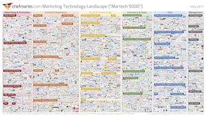 Martech 2017 Tech Landscape: 5,000 vendors. 7,040 in 2019.