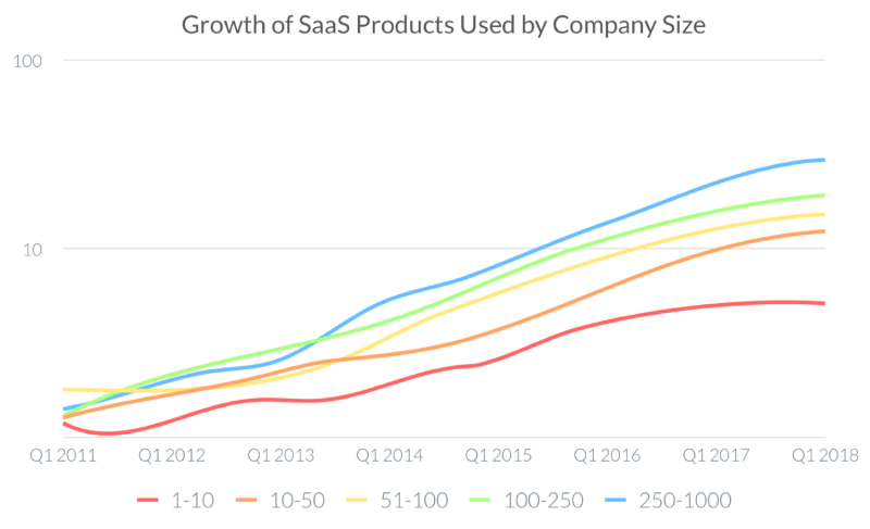 SaaS is Evolving: Introducing the New Wave of AI-First Enterprise