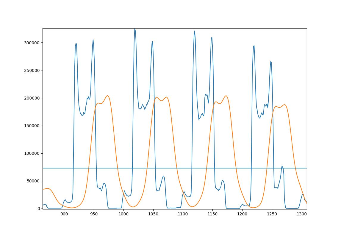Blue: Original. Orange: Smoothed. Line: Avg of smoothed projection.