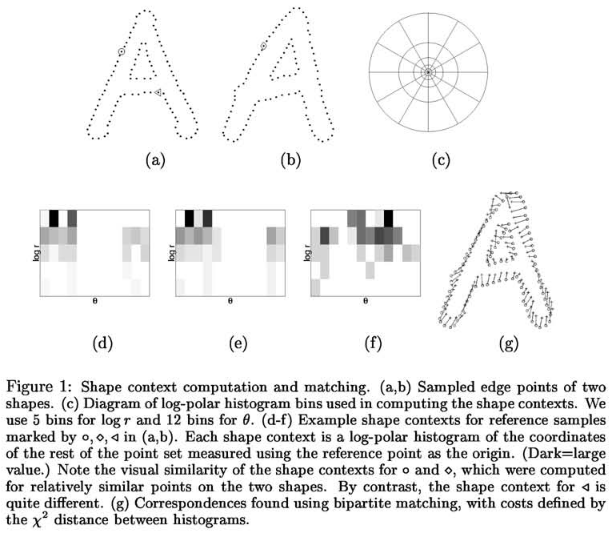 Shape Context of A in Log-Polar Coordinate System