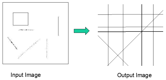 Reconstructed Lines from Sine Curve Intersection