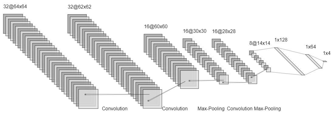 CNN Model for 4-Quadrant Classification