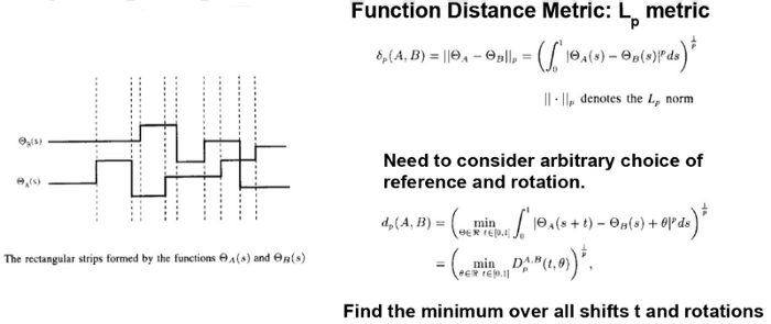 Find the min Lp norm to measure rotation-invariant curve similarity