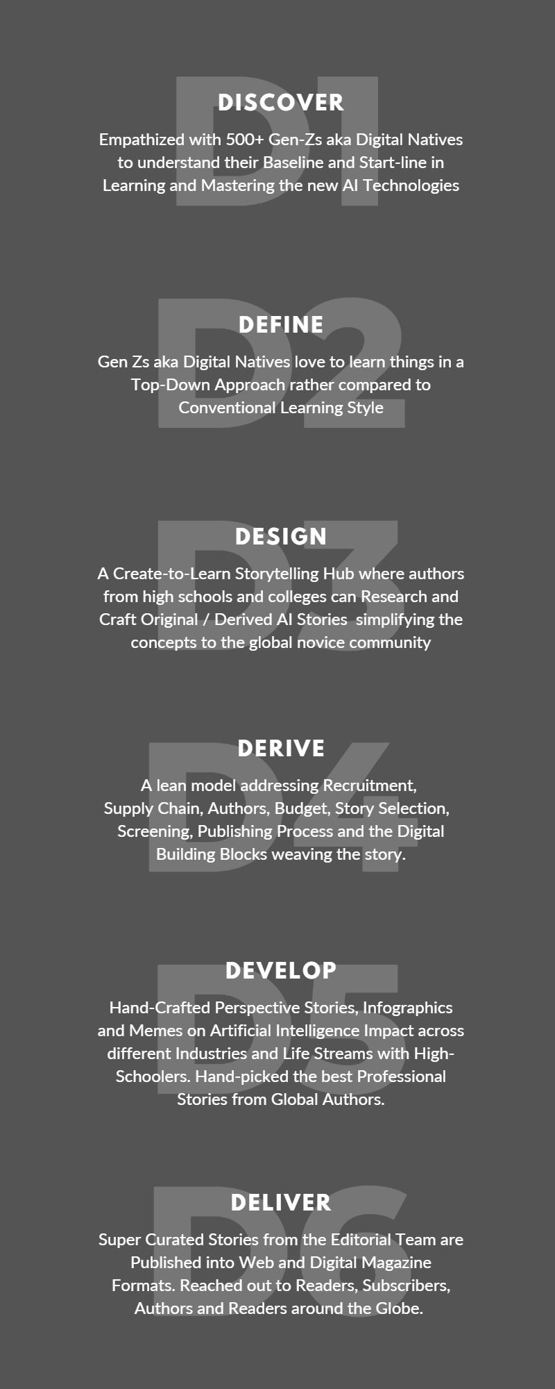 6Ds Problem Solving Infographic