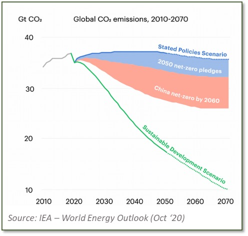 Decarbonisation – facts versus fiction